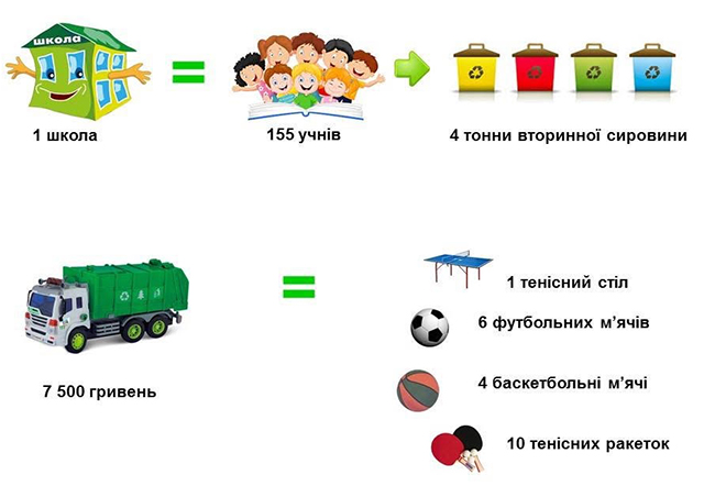 «Zero Waste Day Adzhamka». Виступили на конференції екологічно свідомих людей