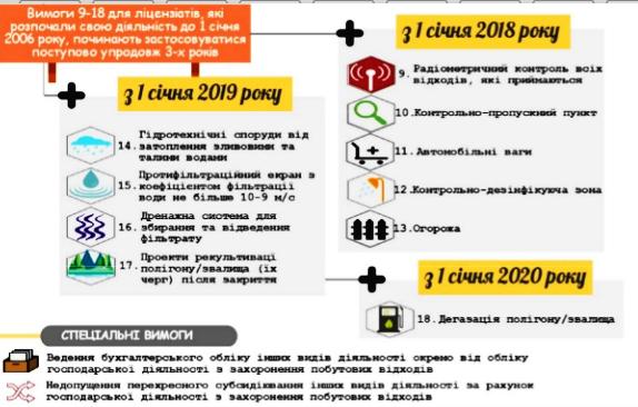 Полігон ТОВ «Екостайл» отримав ліцензію НКРЕКП